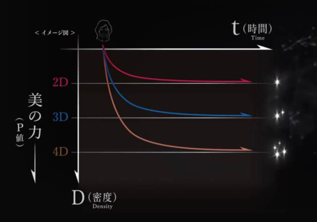 レプロナイザー2dと3dの比較
