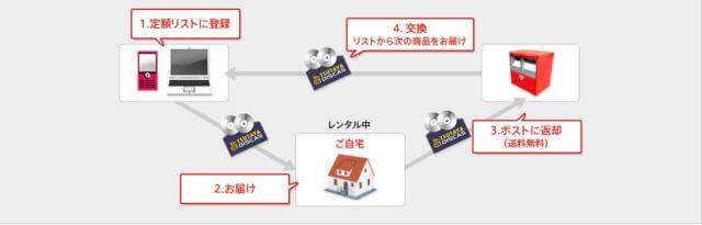 TSUTAYA TVの無料トライアルを楽しむ方法