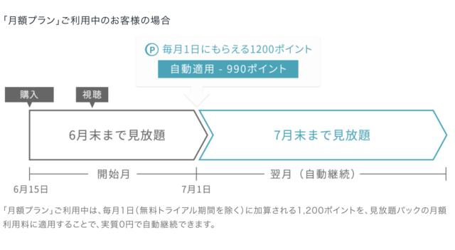 NHKオンデマンド申し込み時の注意点